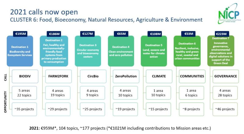 """Calls open for Cluster 6: """"Food, bioeconomy, natural resources, agriculture and environment"""""""